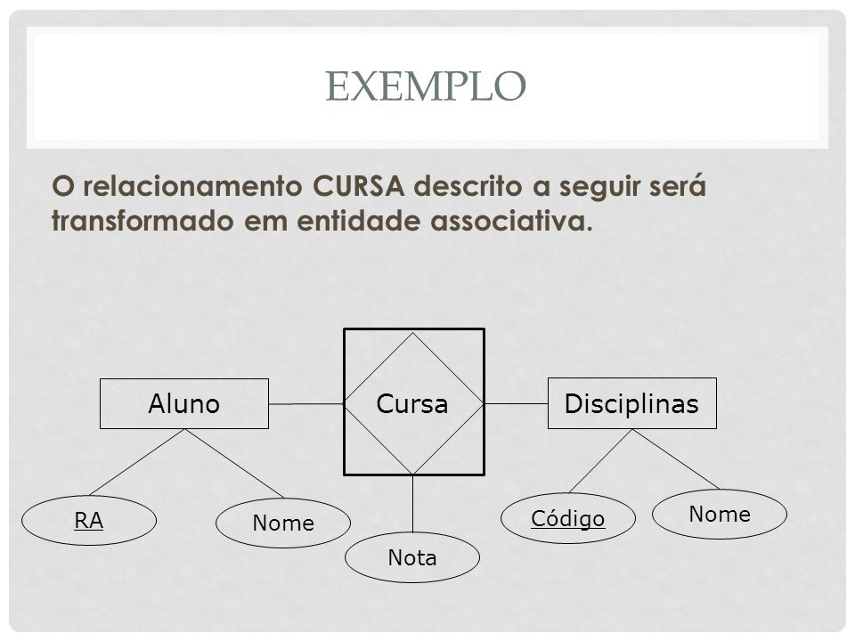 EXEMPLOO relacionamento CURSA descrito a seguir será transformado em entidade associativa. Aluno. Disciplinas.