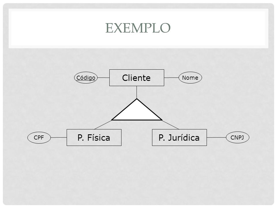 EXEMPLO Cliente P. Física P. Jurídica Código Nome CPF CNPJ