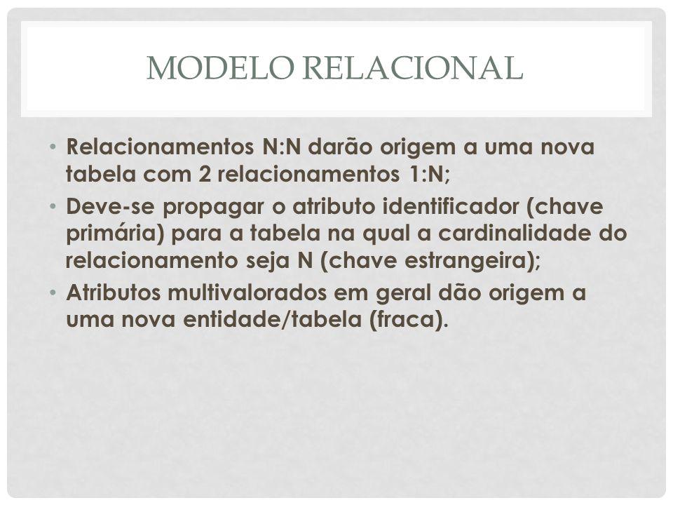 MODELO RELACIONALRelacionamentos N:N darão origem a uma nova tabela com 2 relacionamentos 1:N;