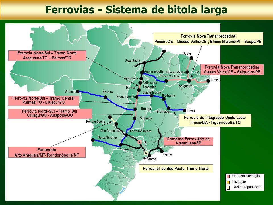 Ferrovias - Sistema de bitola larga