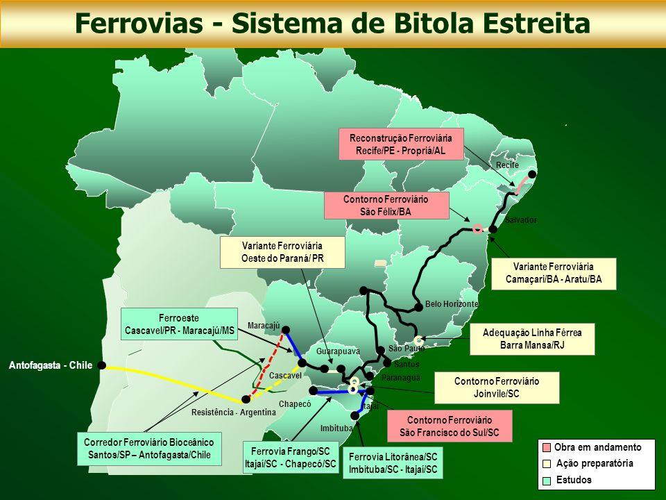 Ferrovias - Sistema de Bitola Estreita