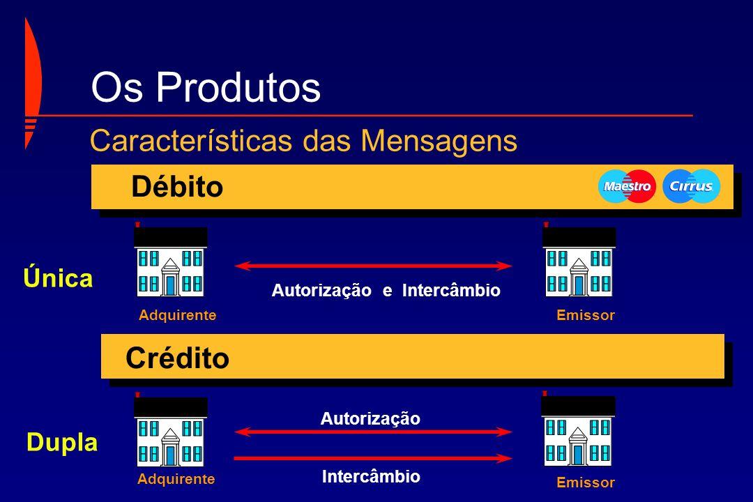 Os Produtos Características das Mensagens Débito Crédito Única Dupla