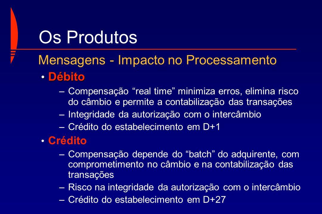 Os Produtos Mensagens - Impacto no Processamento Débito Crédito