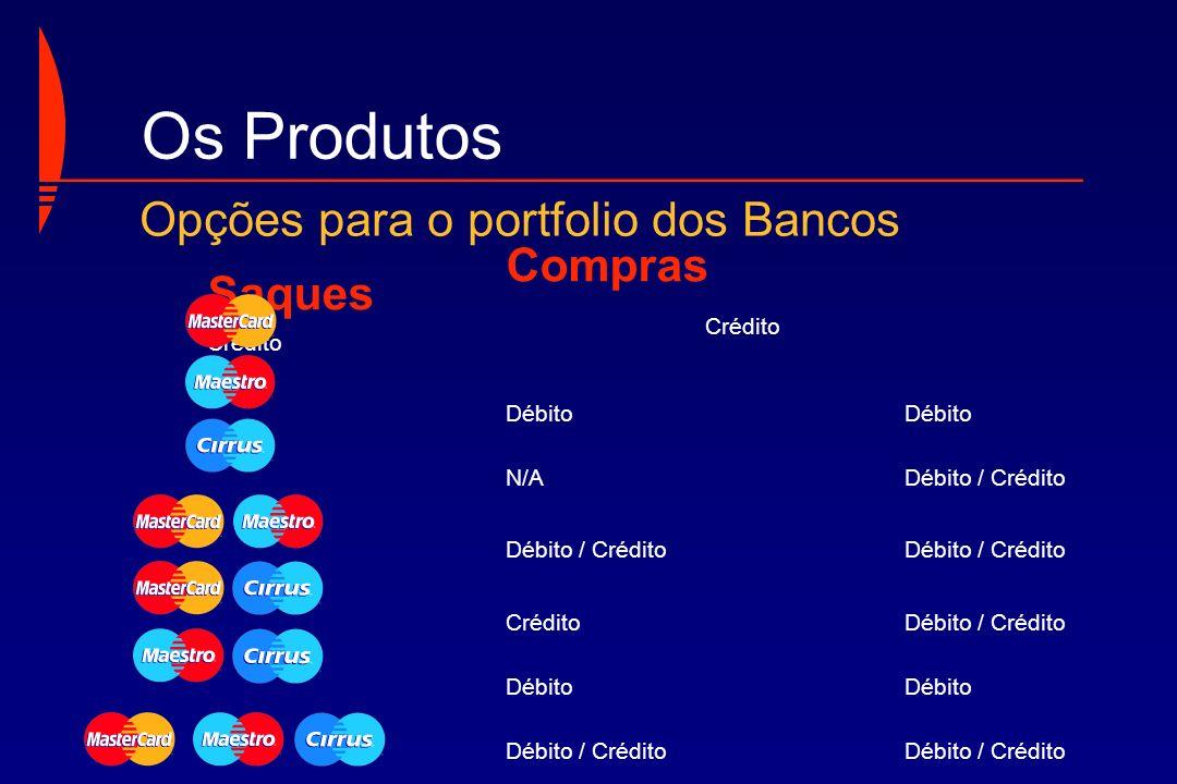 Os Produtos Opções para o portfolio dos Bancos