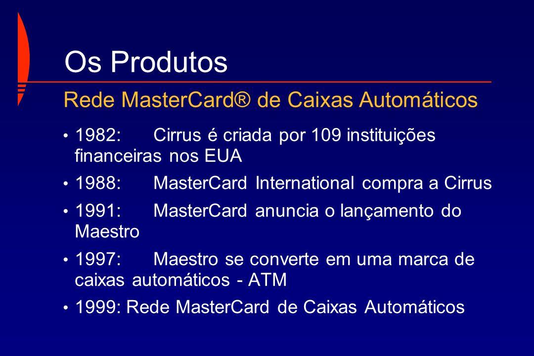 Os Produtos Rede MasterCard® de Caixas Automáticos