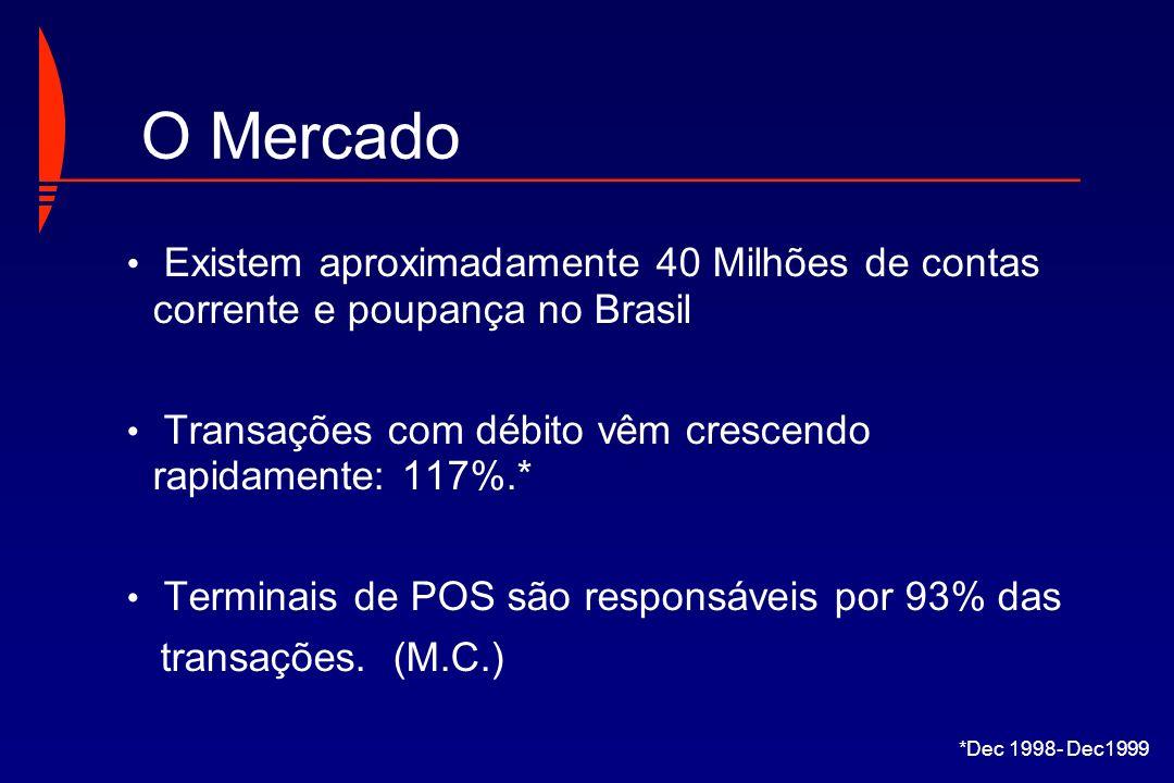 O MercadoExistem aproximadamente 40 Milhões de contas corrente e poupança no Brasil. Transações com débito vêm crescendo rapidamente: 117%.*