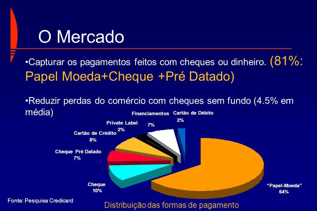 Distribuição das formas de pagamento
