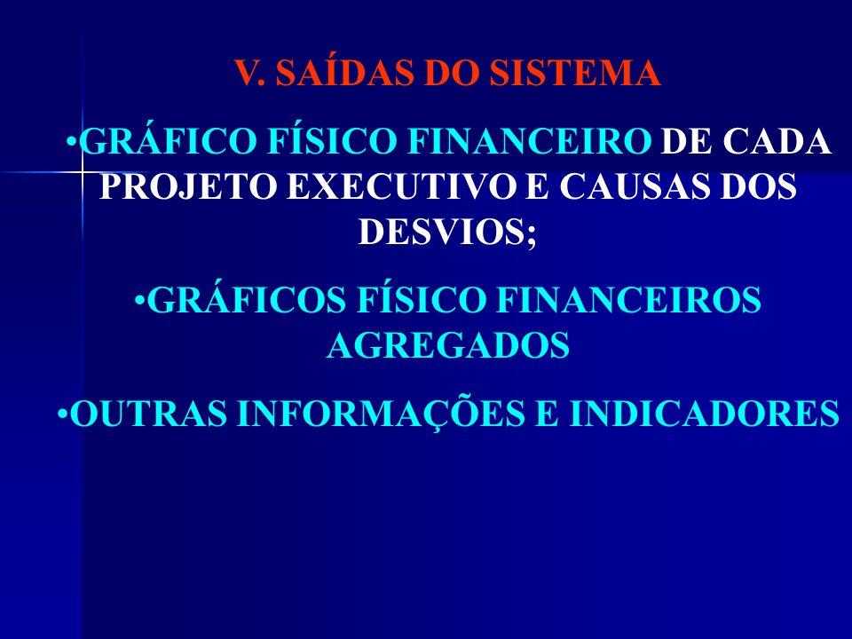 GRÁFICOS FÍSICO FINANCEIROS AGREGADOS OUTRAS INFORMAÇÕES E INDICADORES