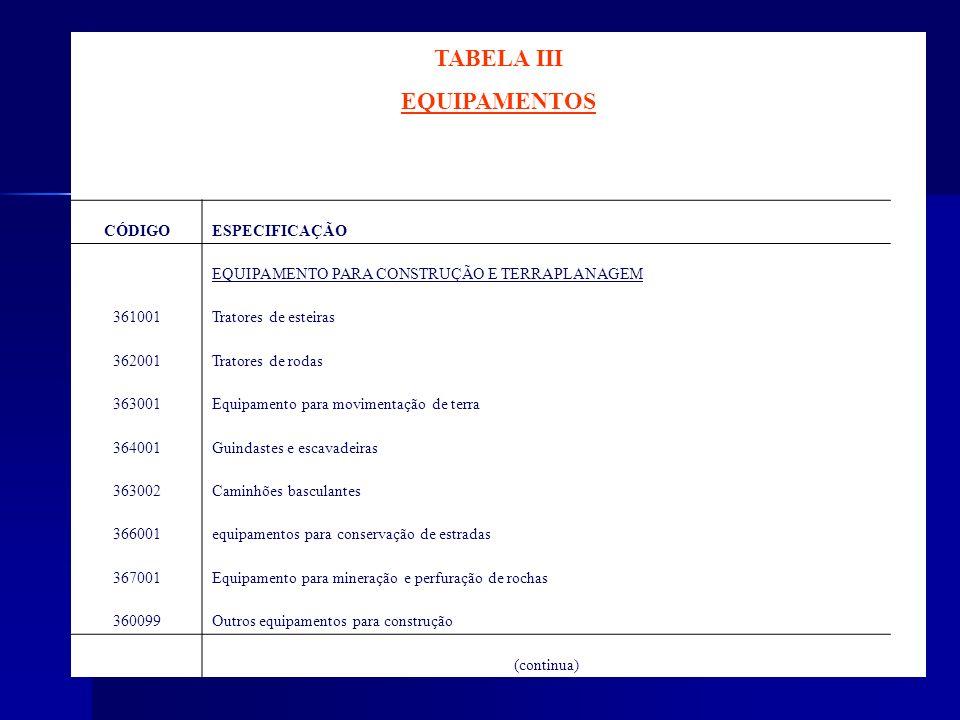 TABELA III EQUIPAMENTOS