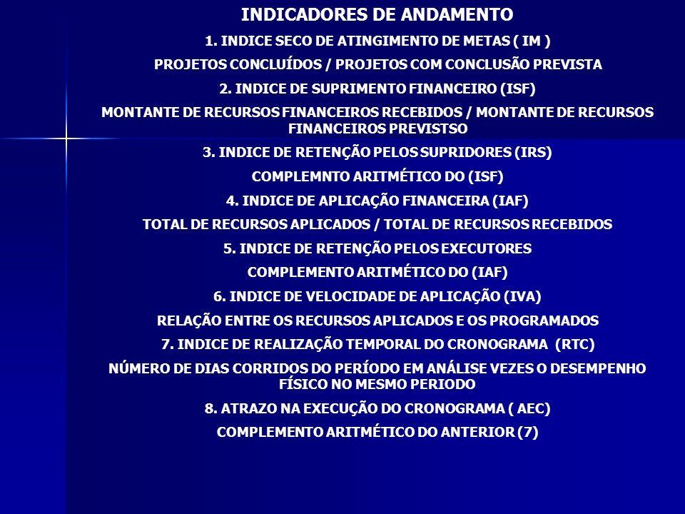 INDICADORES DE ANDAMENTO
