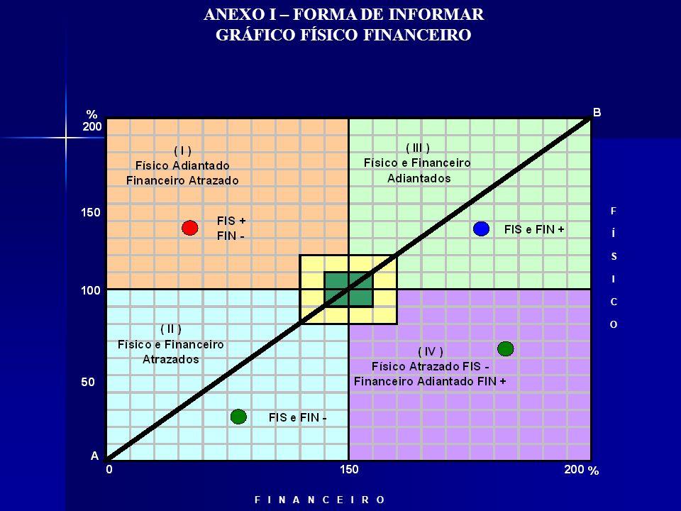 ANEXO I – FORMA DE INFORMAR GRÁFICO FÍSICO FINANCEIRO