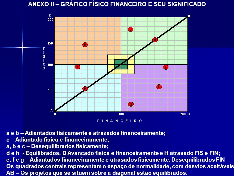 ANEXO II – GRÁFICO FÍSICO FINANCEIRO E SEU SIGNIFICADO