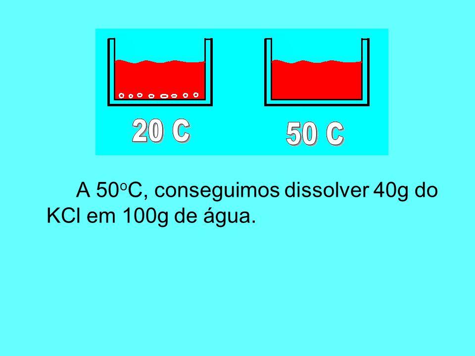 A 50oC, conseguimos dissolver 40g do KCl em 100g de água.