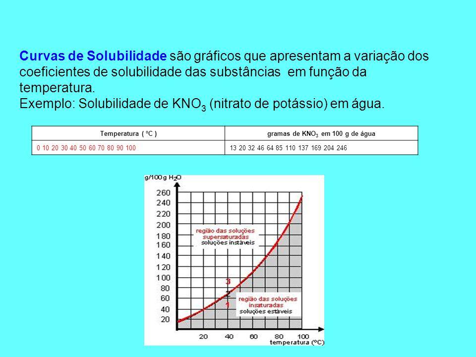 gramas de KNO3 em 100 g de água