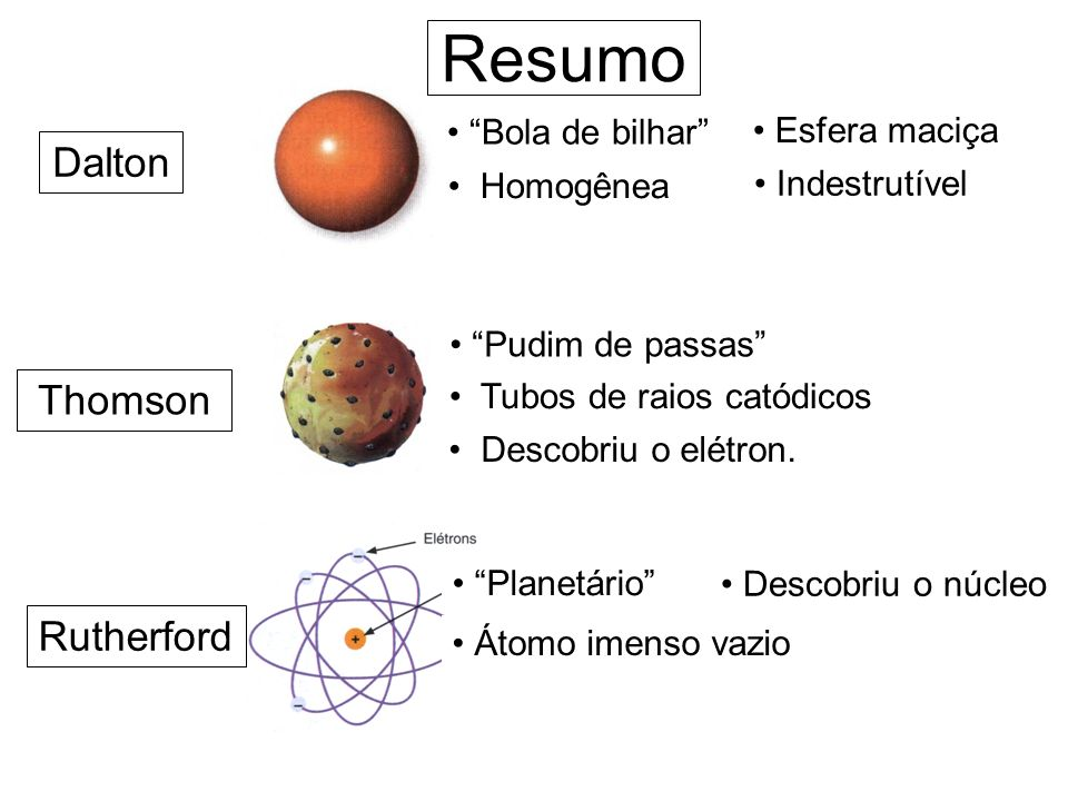 Resumo Dalton Thomson Rutherford Bola de bilhar Esfera maciça