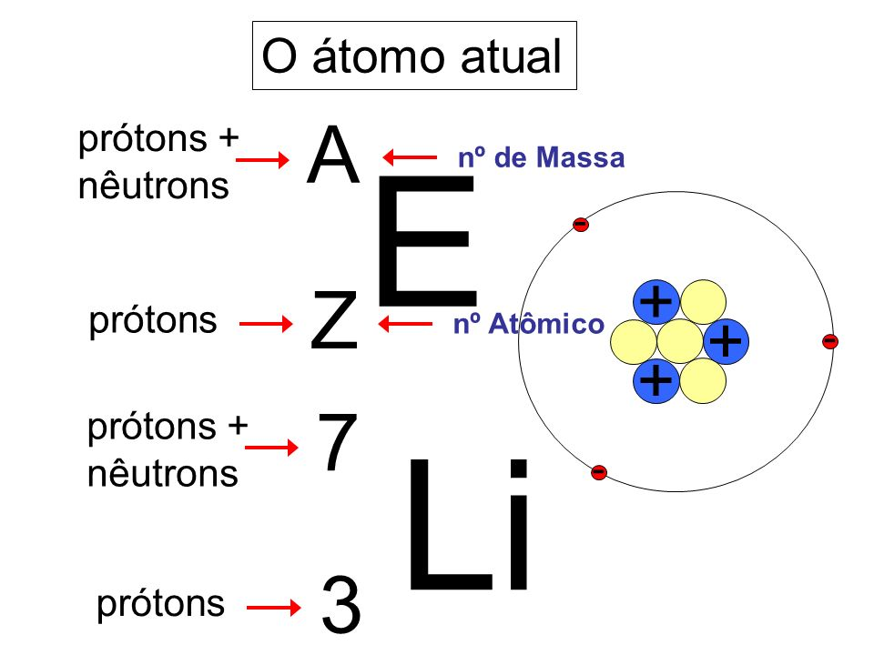 E Li A Z 7 3 + O átomo atual prótons + nêutrons - prótons