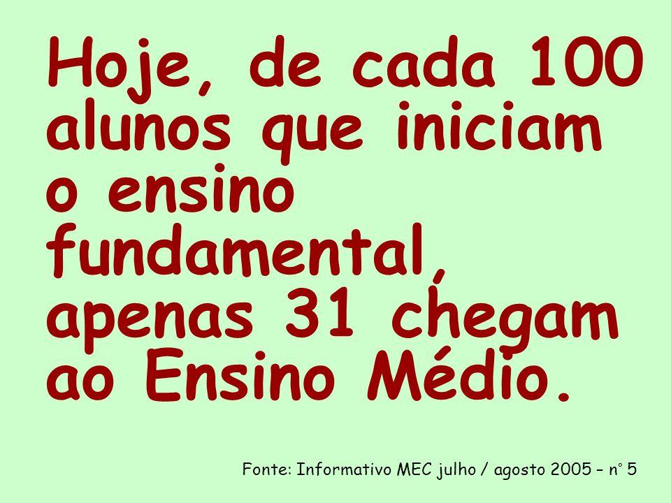 Hoje, de cada 100 alunos que iniciam o ensino fundamental, apenas 31 chegam ao Ensino Médio.