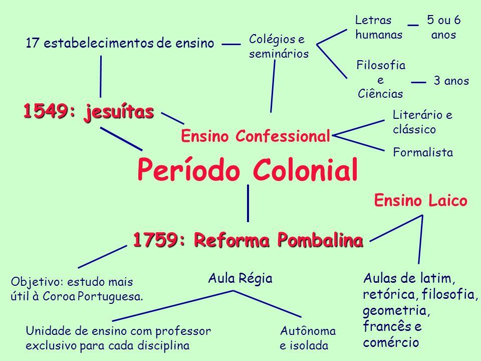 Período Colonial 1549: jesuítas 1759: Reforma Pombalina