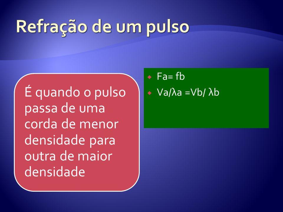 Refração de um pulso Fa= fb Va/λa =Vb/ λb