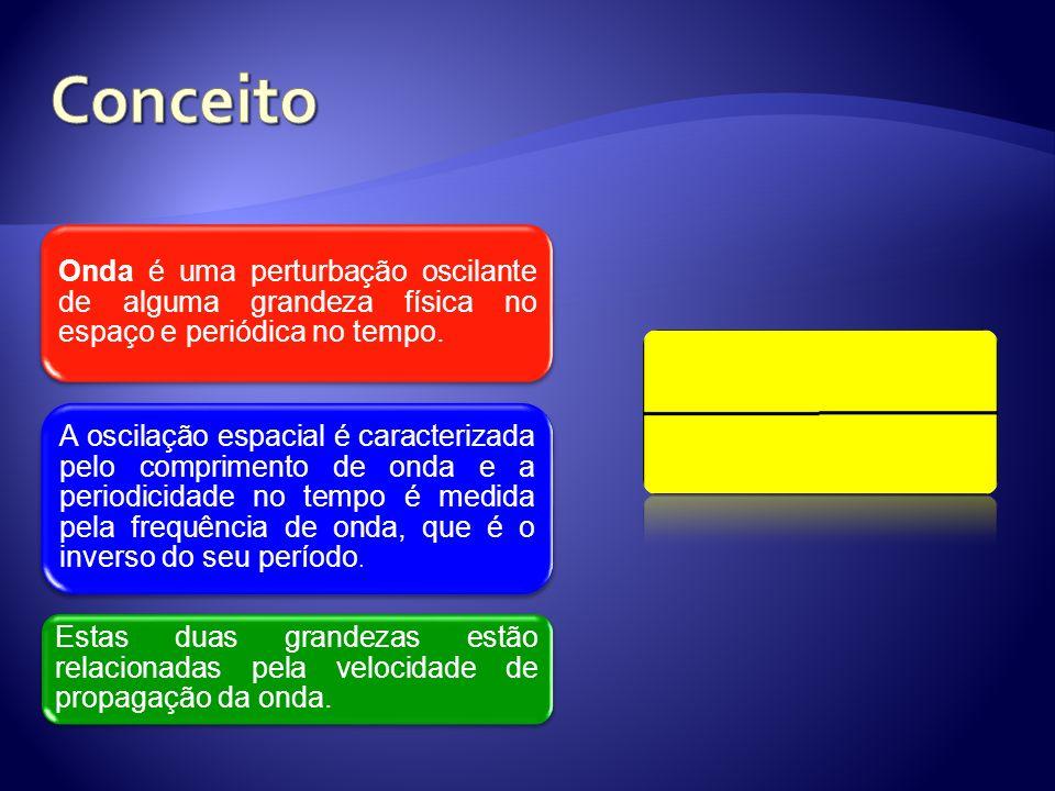 Conceito Onda é uma perturbação oscilante de alguma grandeza física no espaço e periódica no tempo.