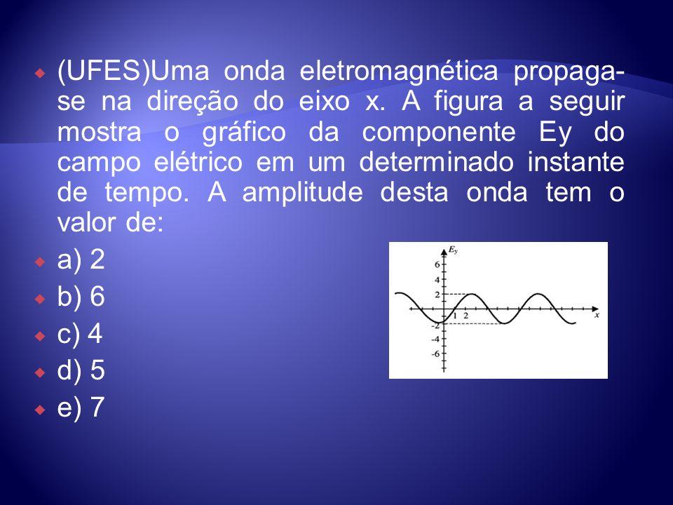 (UFES)Uma onda eletromagnética propaga-se na direção do eixo x
