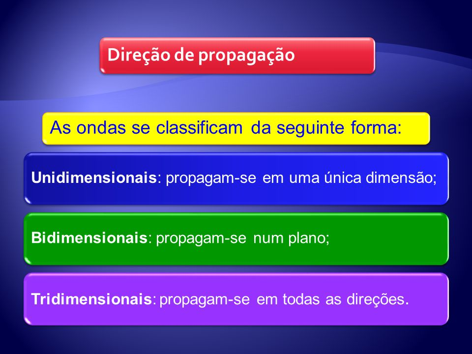 As ondas se classificam da seguinte forma: