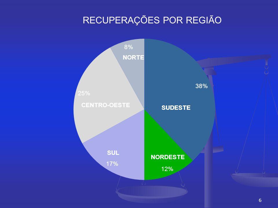 RECUPERAÇÕES POR REGIÃO