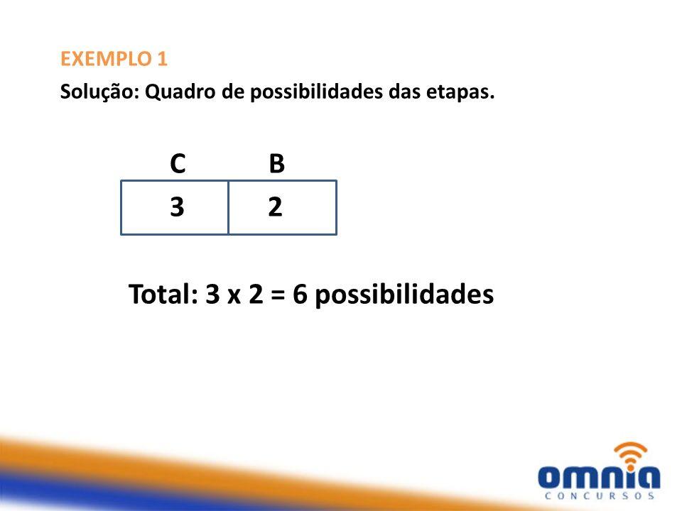 Total: 3 x 2 = 6 possibilidades
