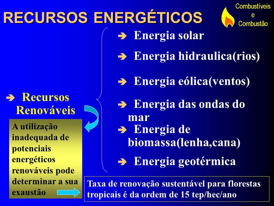 RECURSOS ENERGÉTICOS Energia solar Energia hidraulica(rios)