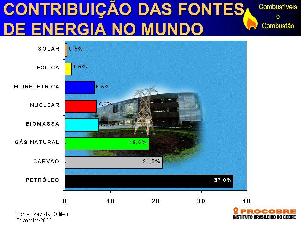 CONTRIBUIÇÃO DAS FONTES DE ENERGIA NO MUNDO