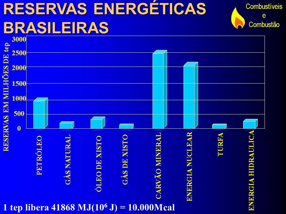 RESERVAS ENERGÉTICAS BRASILEIRAS