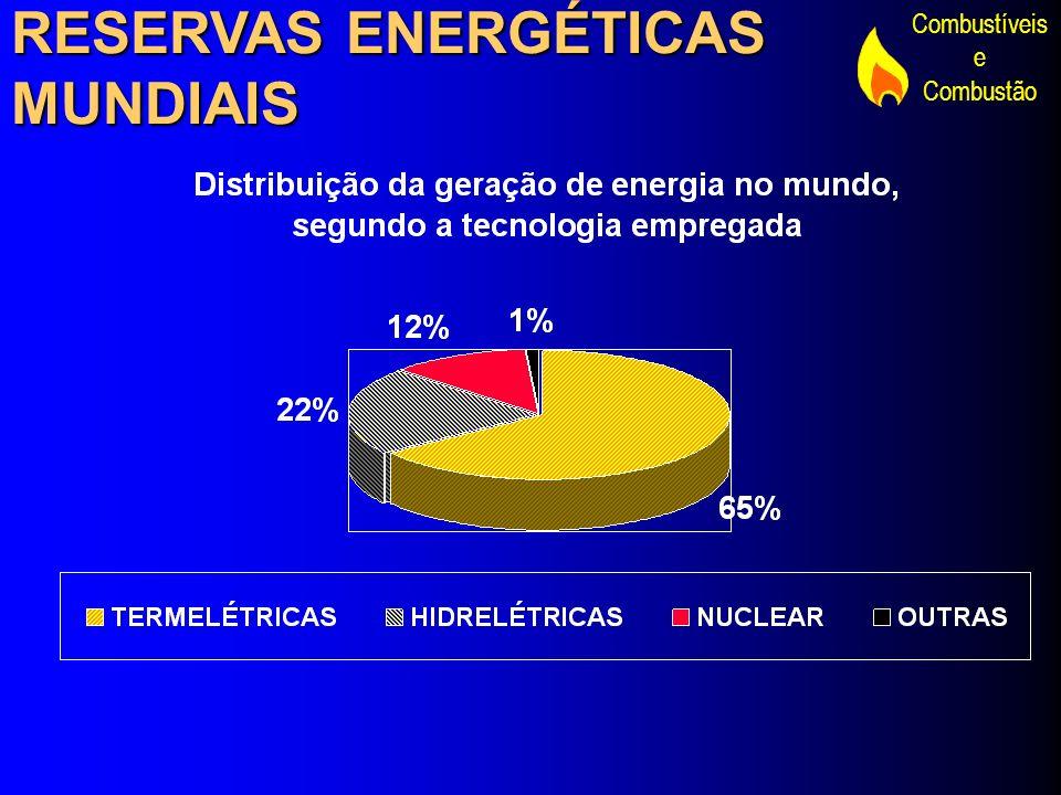 RESERVAS ENERGÉTICAS MUNDIAIS