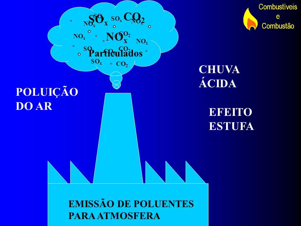 CO2 SOx NOx CHUVA ÁCIDA POLUIÇÃO DO AR EFEITO ESTUFA Particulados