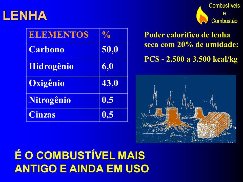 LENHA É O COMBUSTÍVEL MAIS ANTIGO E AINDA EM USO ELEMENTOS % Carbono