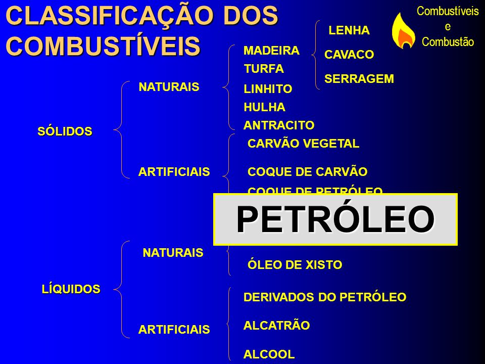 PETRÓLEO CLASSIFICAÇÃO DOS COMBUSTÍVEIS LENHA MADEIRA CAVACO TURFA