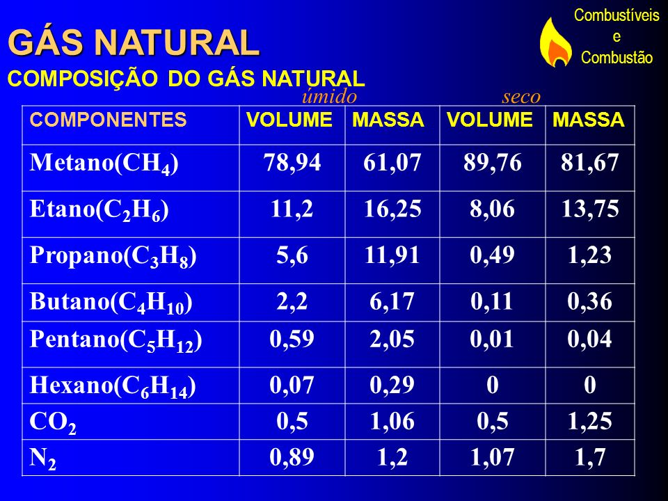 GÁS NATURAL Metano(CH4) 78,94 61,07 89,76 81,67 Etano(C2H6) 11,2 16,25