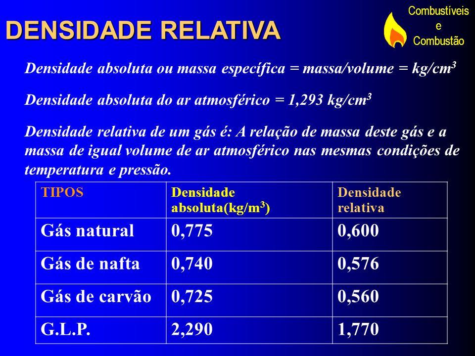 DENSIDADE RELATIVA Gás natural 0,775 0,600 Gás de nafta 0,740 0,576