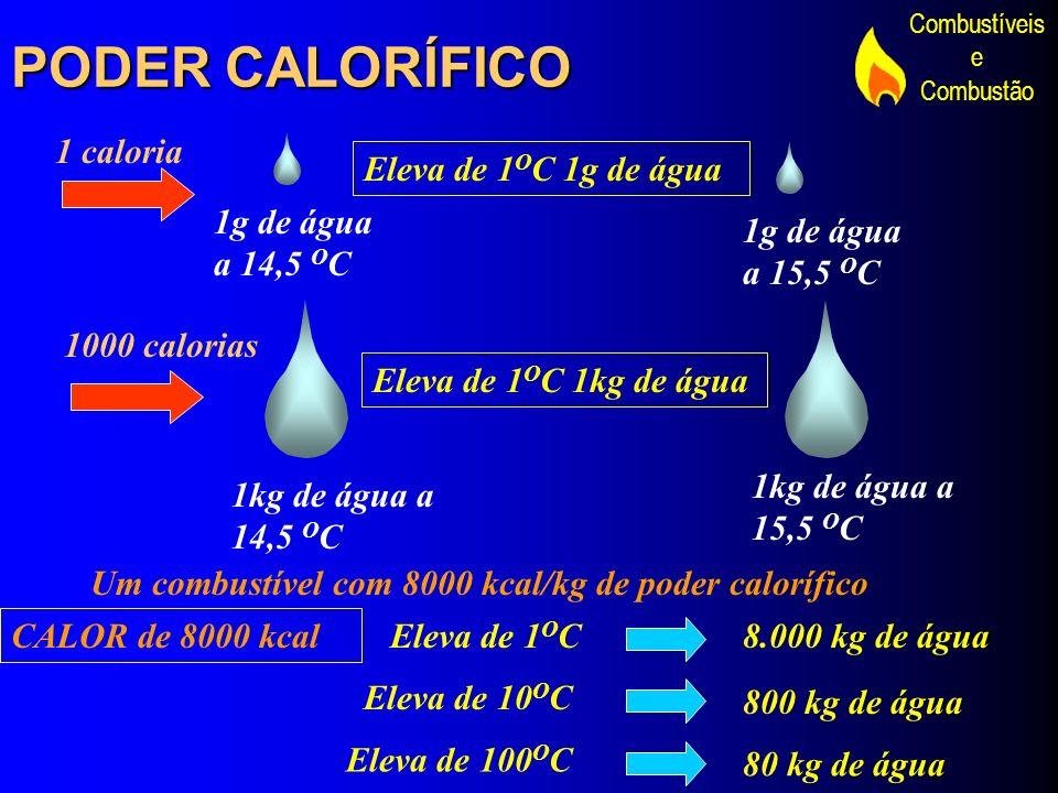 PODER CALORÍFICO 1 caloria Eleva de 1OC 1g de água