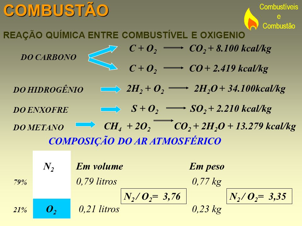 COMBUSTÃO C + O2 CO2 + 8.100 kcal/kg C + O2 CO + 2.419 kcal/kg