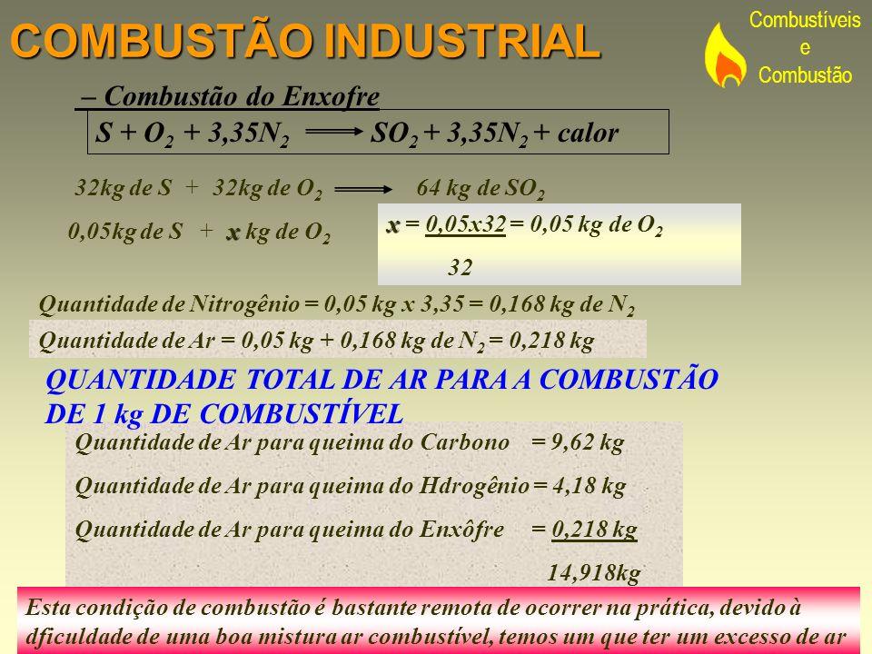 COMBUSTÃO INDUSTRIAL – Combustão do Enxofre