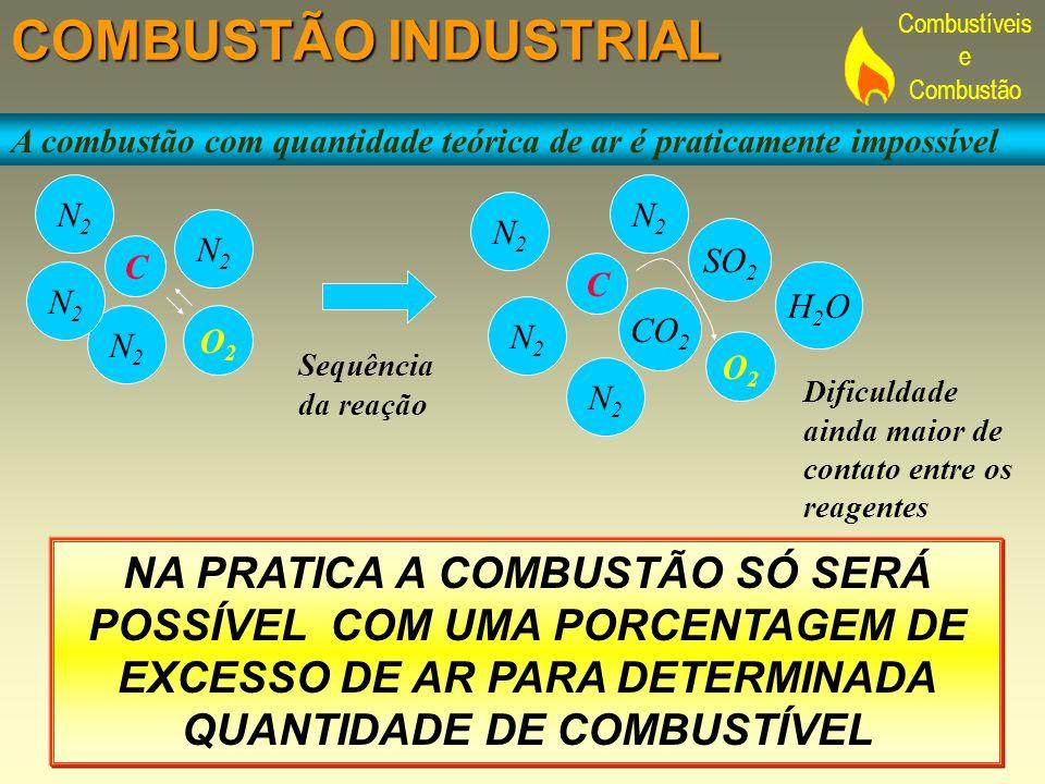 COMBUSTÃO INDUSTRIAL A combustão com quantidade teórica de ar é praticamente impossível. N2. N2. N2.