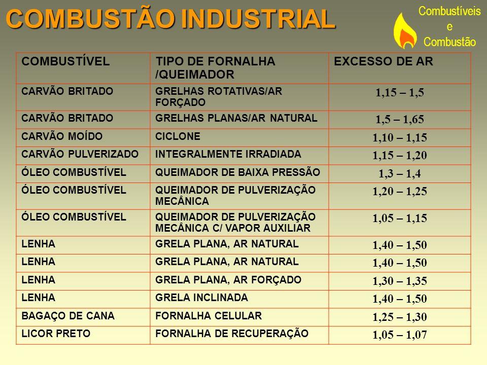 COMBUSTÃO INDUSTRIAL COMBUSTÍVEL TIPO DE FORNALHA /QUEIMADOR