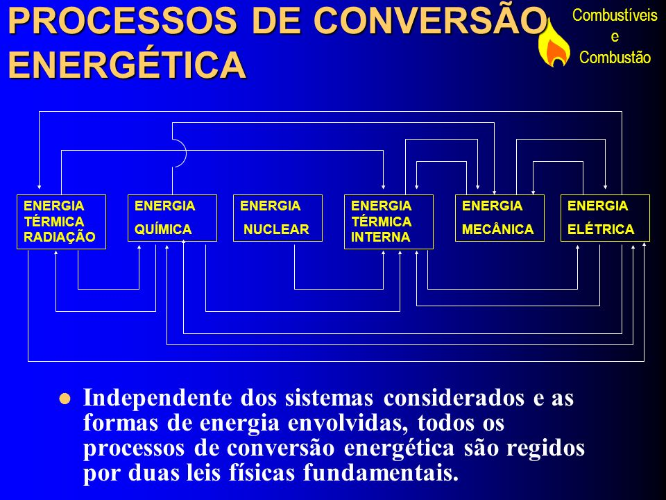 PROCESSOS DE CONVERSÃO ENERGÉTICA