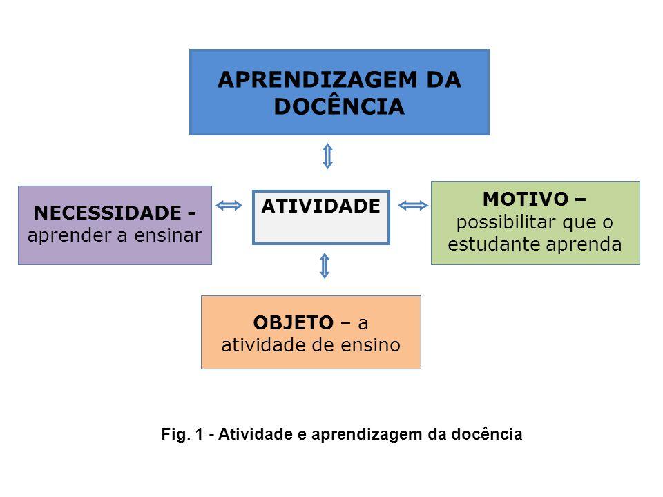APRENDIZAGEM DA DOCÊNCIA Fig. 1 - Atividade e aprendizagem da docência
