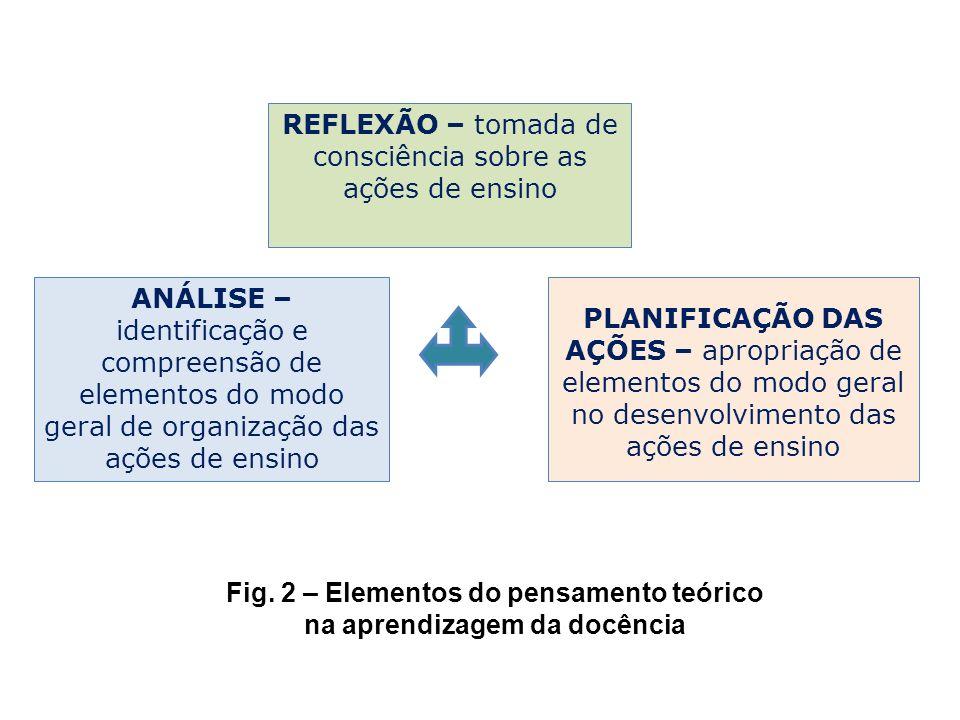 Fig. 2 – Elementos do pensamento teórico na aprendizagem da docência