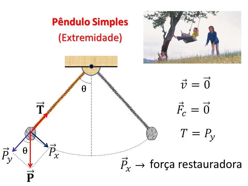 Pêndulo Simples (Extremidade)   força restauradora