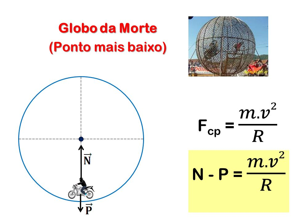Globo da Morte (Ponto mais baixo) Fcp = 𝑚.𝑣2 𝑅 N - P = 𝑚.𝑣2 𝑅