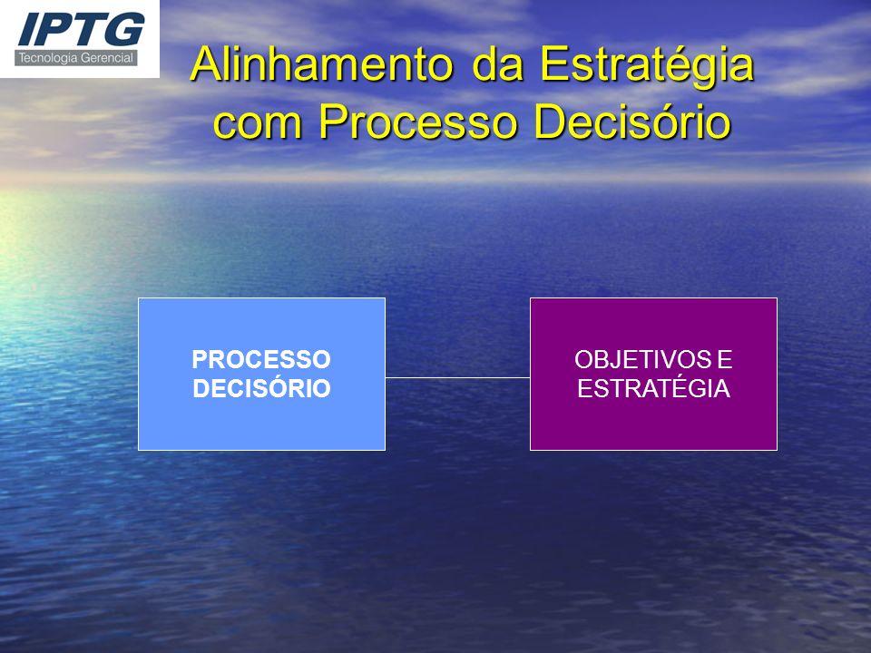 Alinhamento da Estratégia com Processo Decisório