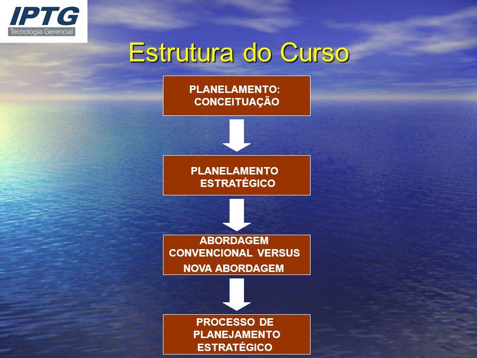 Estrutura do Curso PLANELAMENTO: CONCEITUAÇÃO PLANELAMENTO ESTRATÉGICO
