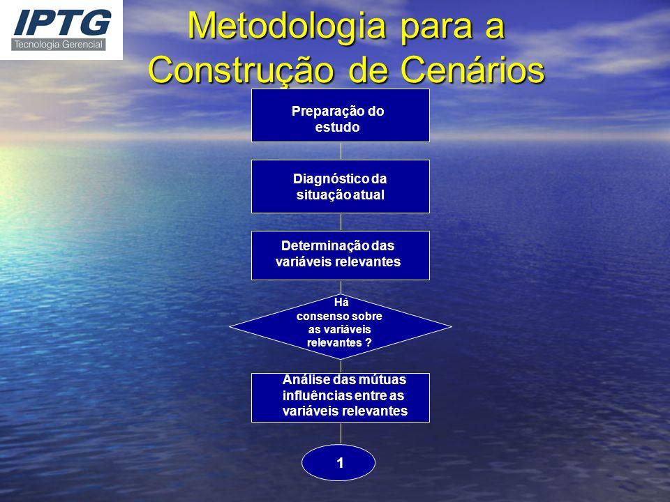 Metodologia para a Construção de Cenários